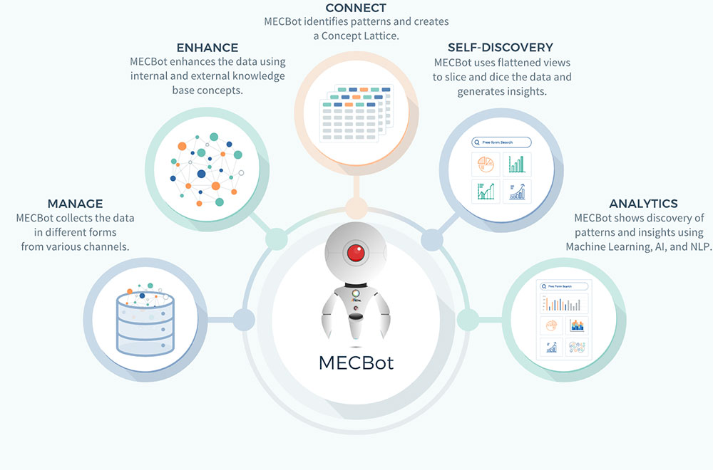 How MECBot Works - Summary