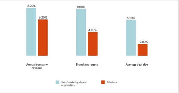 Brand Awareness to Deal Size