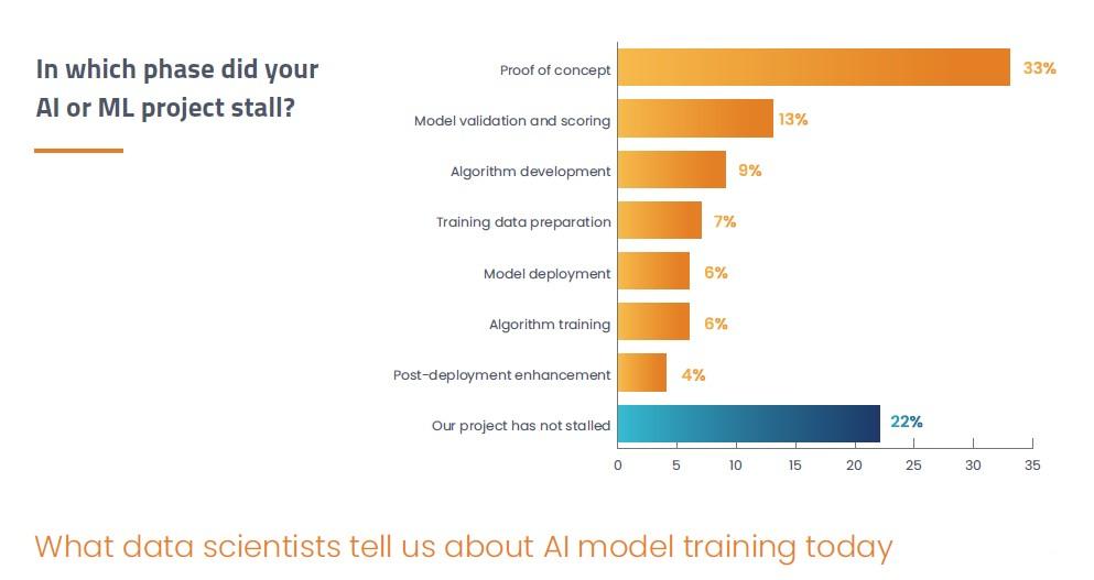 AI Model Training Today
