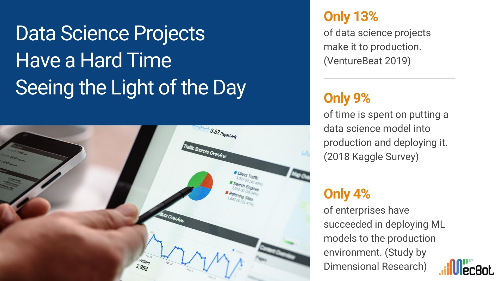 Data Science Projects Have Hard Time Seeing the Light