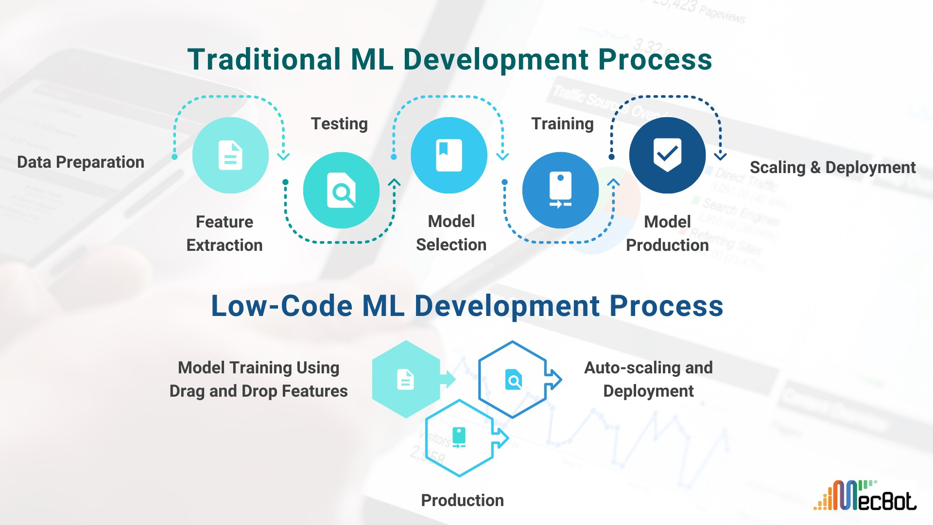 Traditional Vs Low-Code ML Development