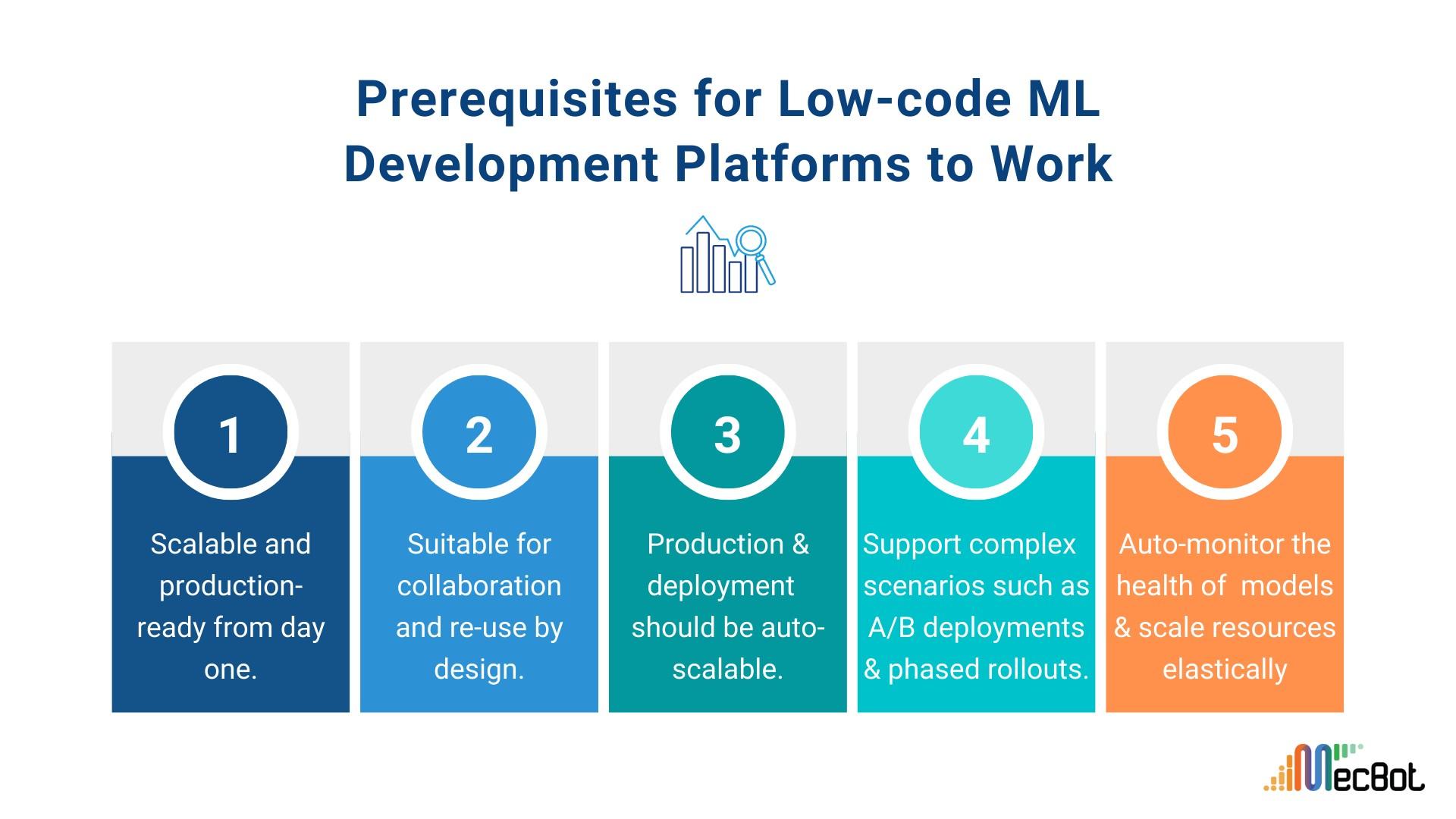 Prerequisites for Low-code ML