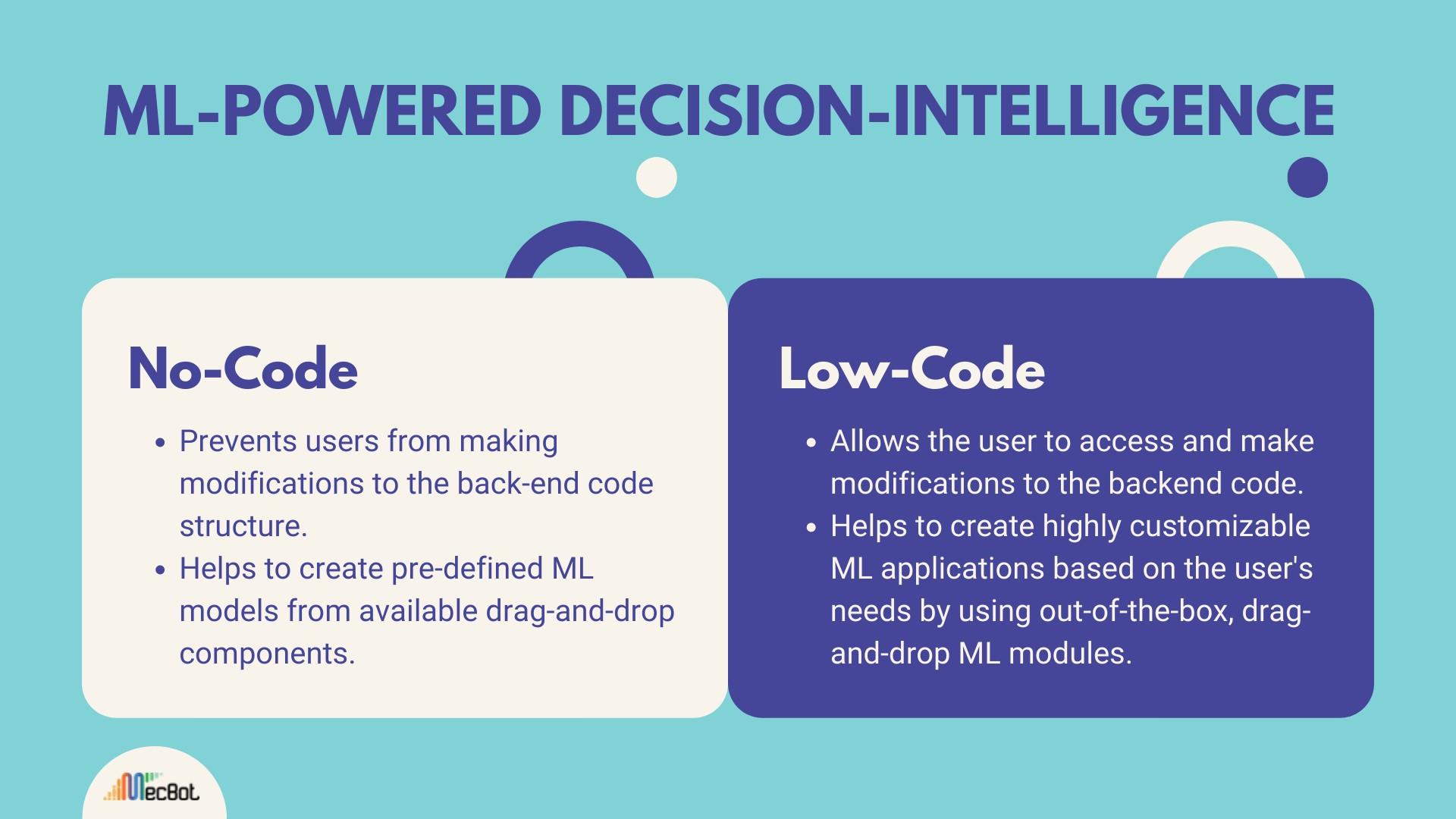 No Code vs Low Code