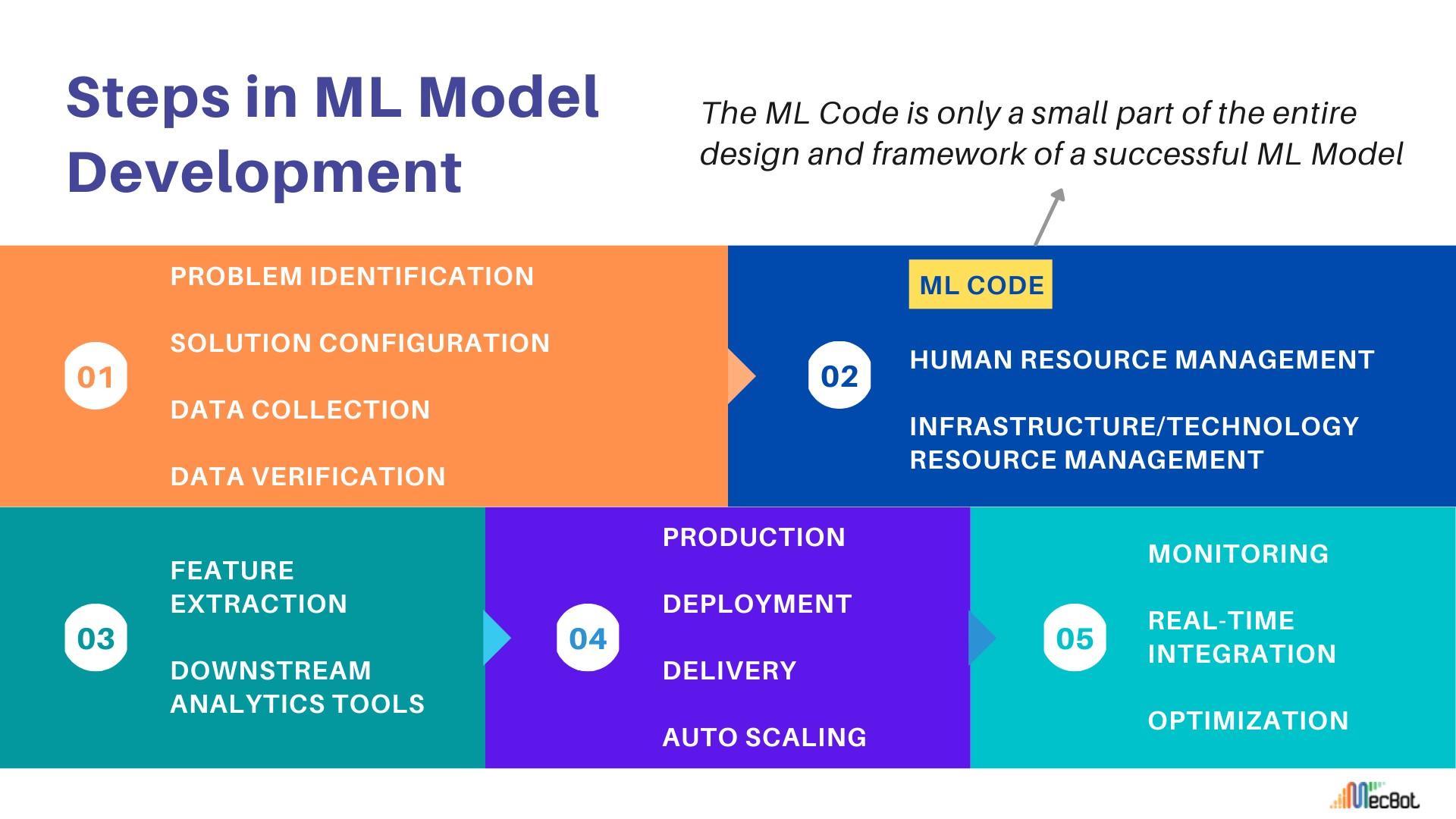 Key Steps in ML Modelling